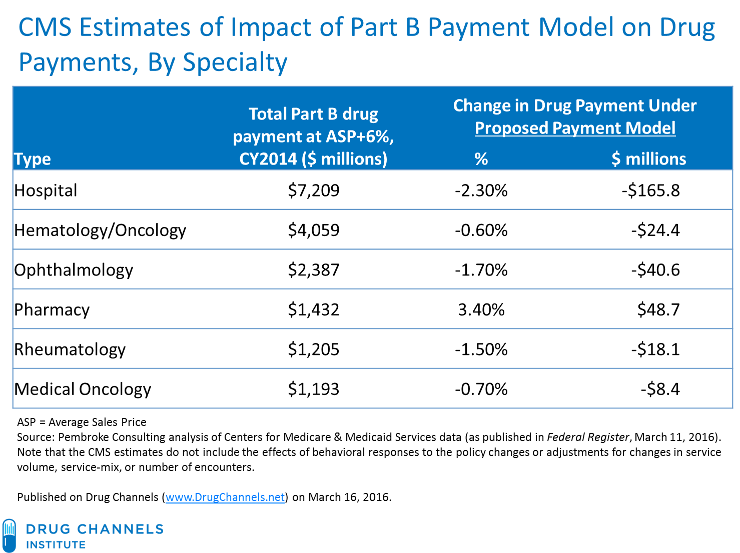 Oddly, Cms Seems To Have Ignored What It Recently Mandated For Retail  Pharmacies: Acquisition Cost Reimbursement Plus A Professional Dispensing  Fee