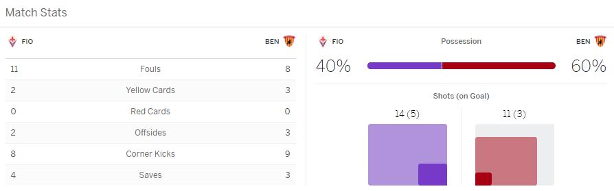 แทงบอลออนไลน์ ไฮไลท์ เหตุการณ์การแข่งขัน ฟีออเรนตีน่า vs เบเนเวนโต้