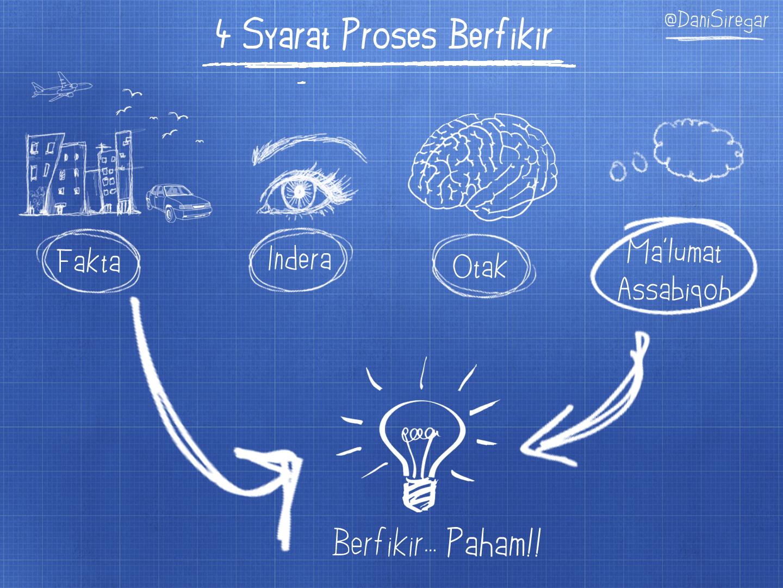 4 Syarat Proses Berfikir