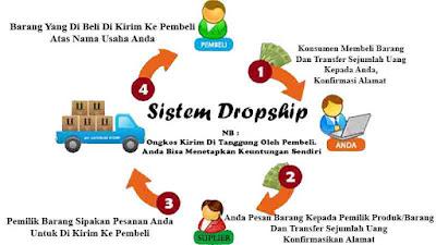Cara Kerja Pada Sistem Dropship