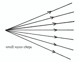 অপসারী আলোক রশ্মিগুচ্ছ