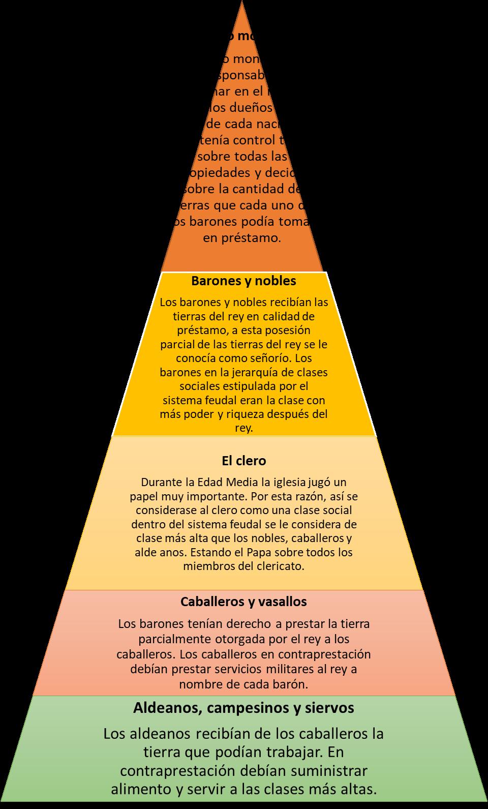 Historia De La Civilización Media 2019