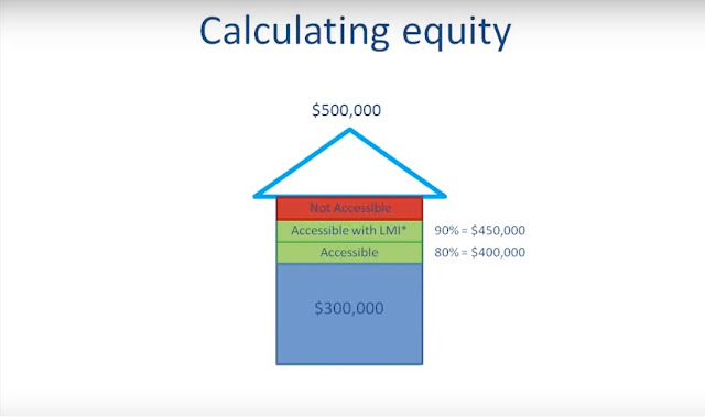 How To Use Home Equity To Buy or Investment other Property