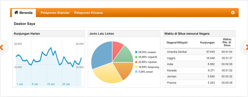 Image Result For Tips Agar Blog Cepat Terindex Google