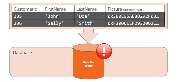 Difference between Primary key and Unique key in SQL