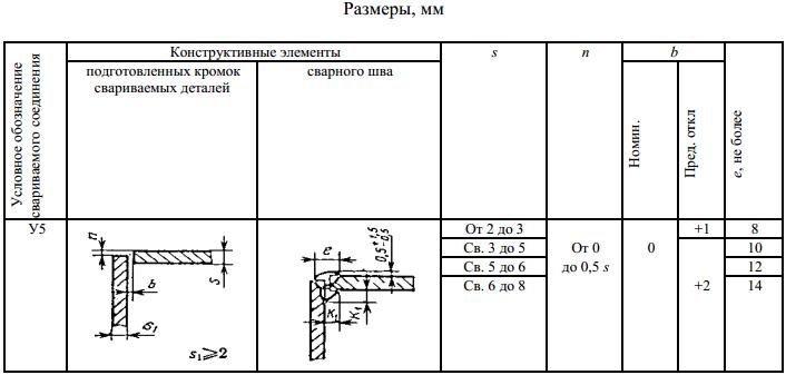 ГОСТ 5264-80-У5