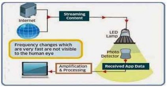 3 best study papers to learn working of lifi technology pdf the li fi working is explained in a block diagram ccuart Gallery