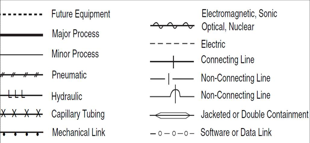 P&ID Process Diagram, Piping, Symbol, Abbreviation, Equipment, Pump, Valve Standard Symbol