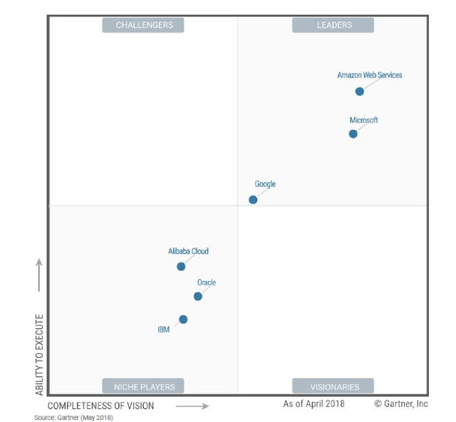 2018 Google Cloud Platform, Amazon AWS and Microsoft Azure are now key Players in Gartner Cloud Infrastructures magic quadrant