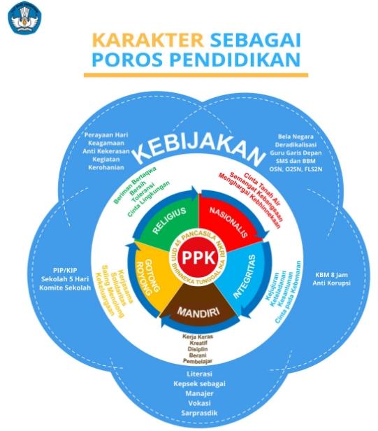 5 Nilai Utama Karakter pada Penguatan Pendidikan Karakter (PPK) sebagai Poros Perbaikan Pendidikan Nasional