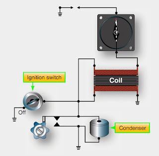 Engine Magneto-Ignition System