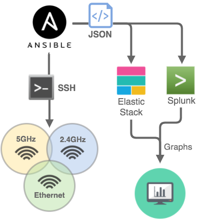 Measuring wireless performance using Ansible, Elastic Stack