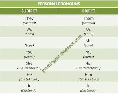 personal pronouns kata ganti orang benda dalam bahasa inggris