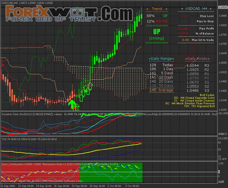 Forex entry signals indicator
