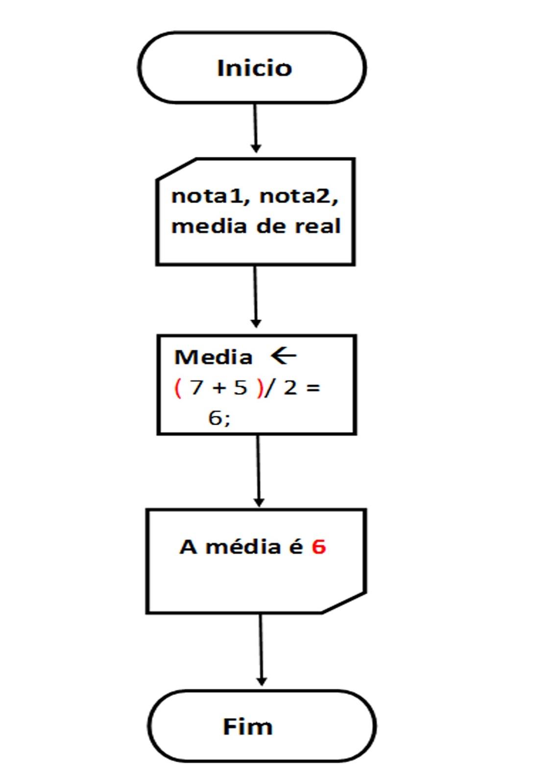 Algoritmo Para Iniciantes