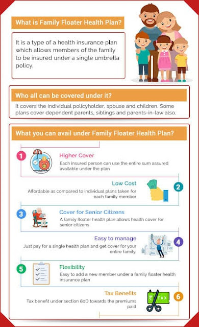 What is family floater health plan