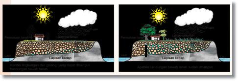 Tiga  Alternatif Inovasi Infrastruktur Sebagai Solusi Rawan Air Di Kabupaten/Kota Bogor