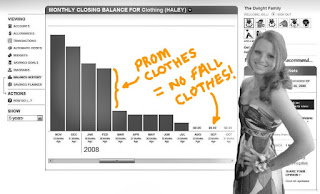 Teen Clothing Expense Account