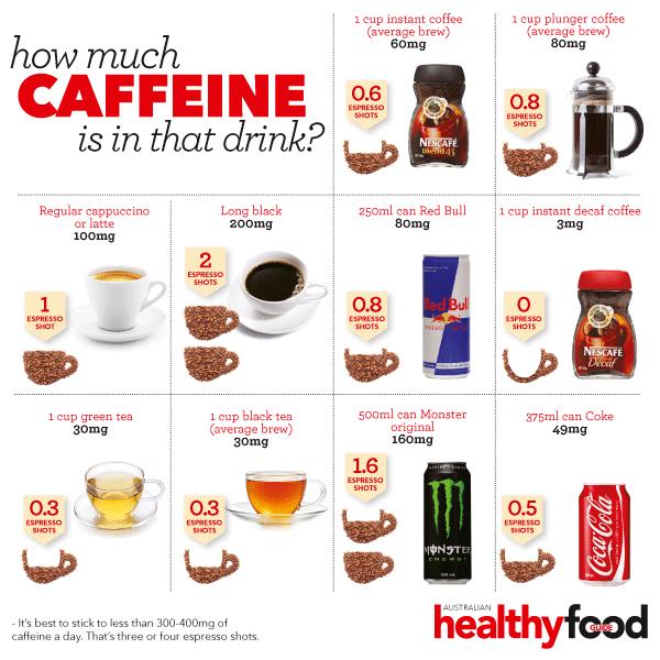 How much Caffeine is in that drink?