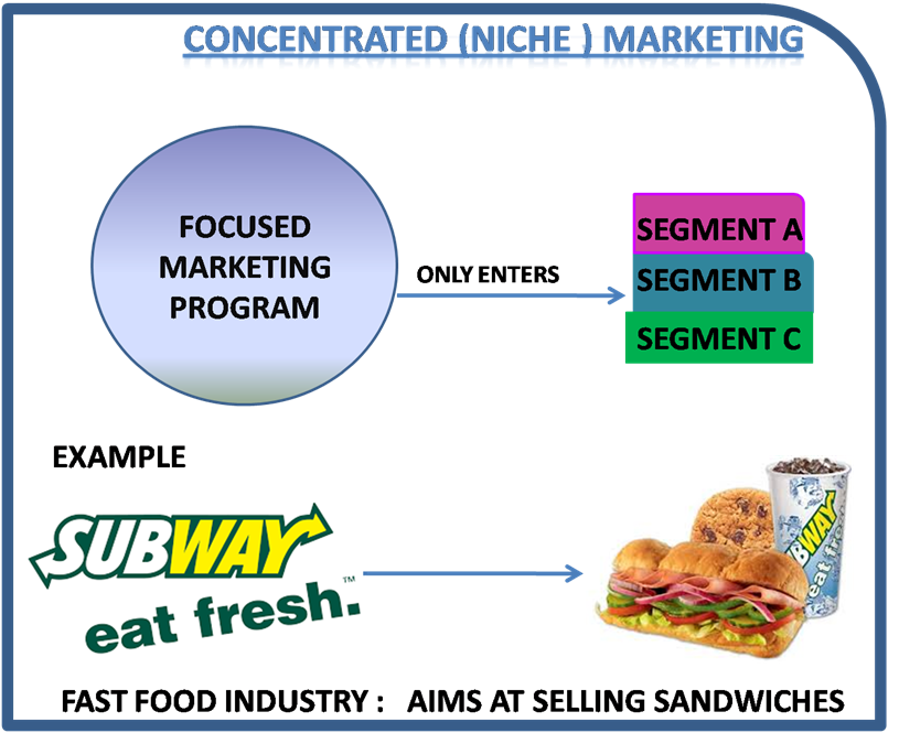 Differentiated target marketing definition