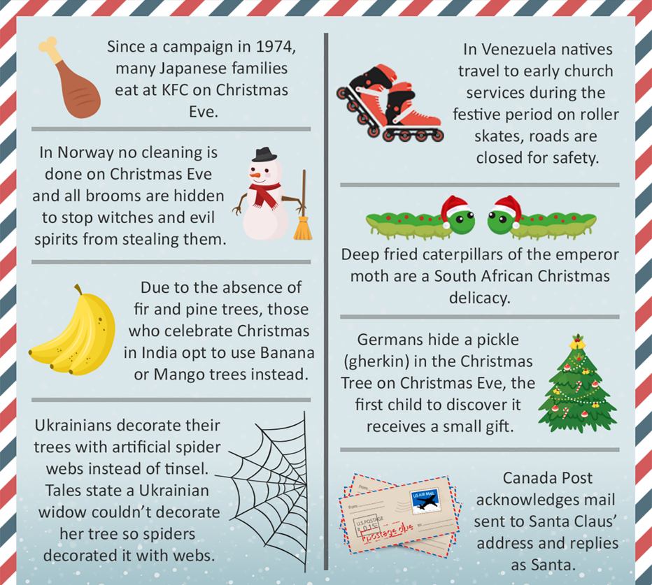 Christmas around the world, interesting Christmas facts from different countries, what different nations do on Christmas