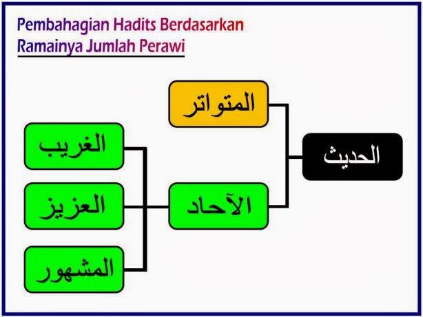 Pembagian Hadits Menurut Kuantitasnya Dakwah Syariah