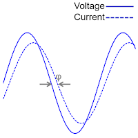 Phase angle can be directly measured between a pure voltage sine wave and a pure current sine wave