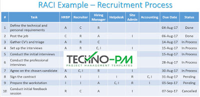 RACI Matrix Example for Recruitment Process