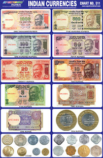 Chart contains Indian Currency Notes of different denominations
