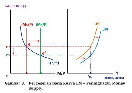 Pergeseran pada Kurva LM - peningkatan Money Supply - www.ajarekonomi.com