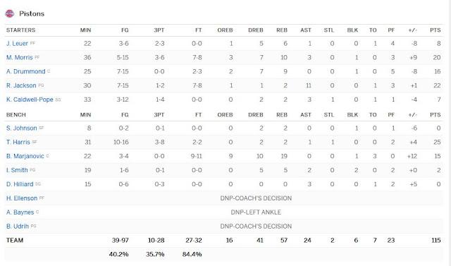 Boxscore Pistons-Hornets 06-01-2017 | PistonsFr, actualité des Detroit Pistons en France