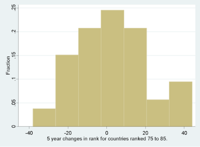 Figure 5. 5 year changes in rank for countries ranked 75 to 85