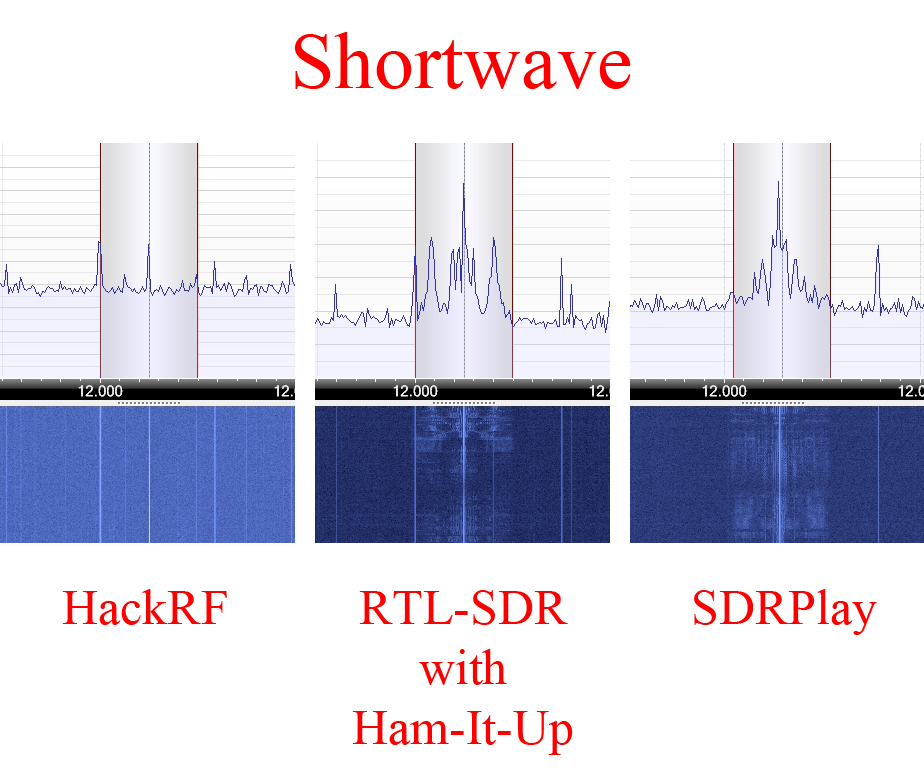 Review: HackRF | Radio for Everyone