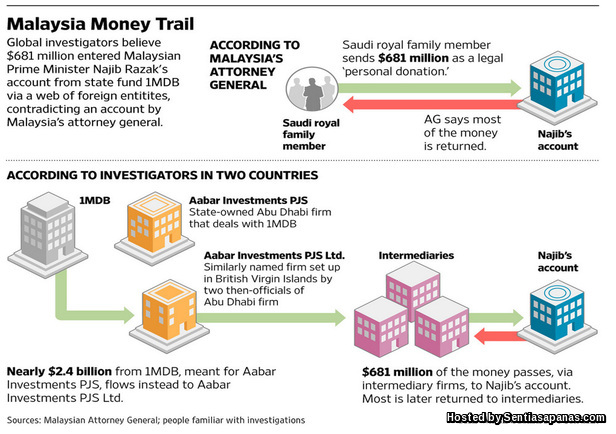 1MDB+Money+Trail