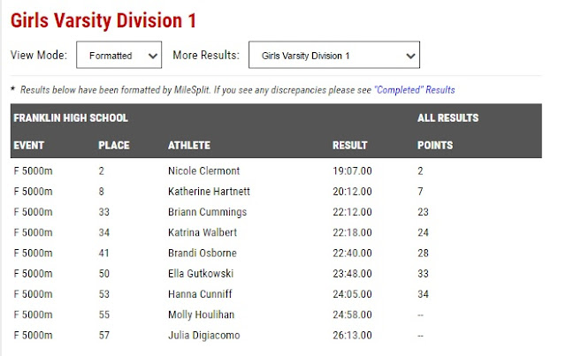 FHS girls varsity cross country results from Kelley Invitational