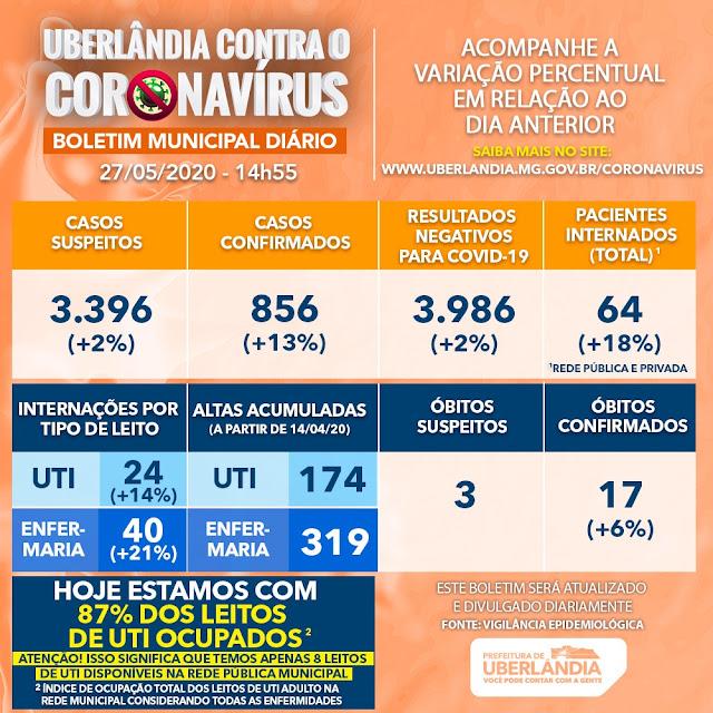 REGIÃO: Uberlândia tem 856 casos e 17 mortes por Coronavírus