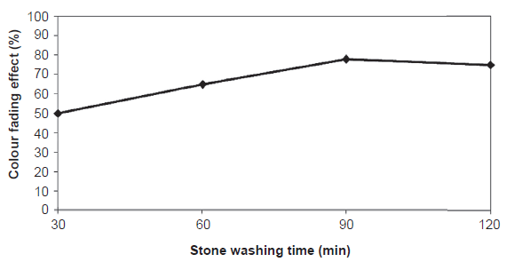 Effect of stone washing time on the colour fading effect