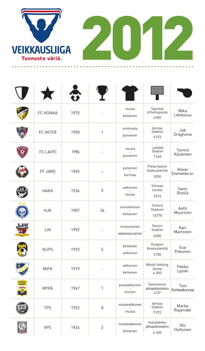 Jalkapallo Ranking