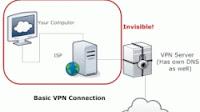Come funzionano VPN, Proxy e DNS