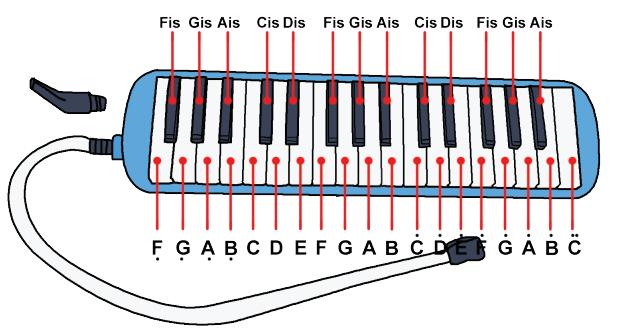 Alat Musik Melodis Seruling Recorder Atau Pianika Halaman 49