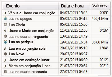 Efemérides astronômicas março de 2015