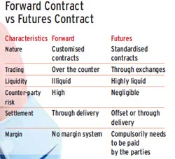 Contract for difference vs forward