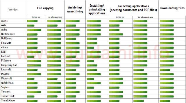 AV-Comparatives tabella prestazioni antivirus su operazioni al PC