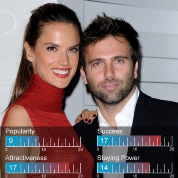 Top 20 Celebrity Couples of Hollywood