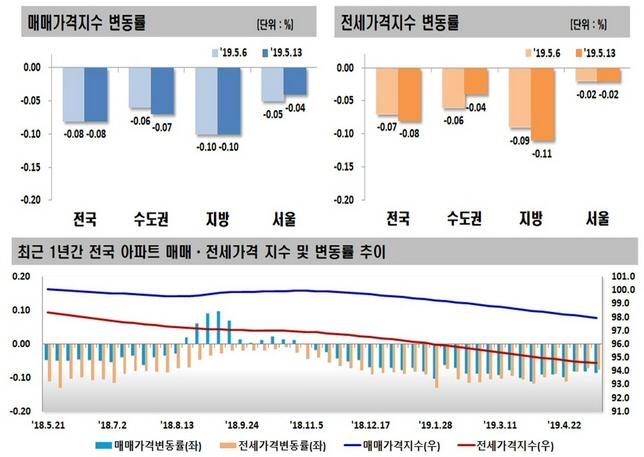 2019년 05월 둘째 주 전국 주간 아파트 가격 동향, 매매·전세 0.08% 하락