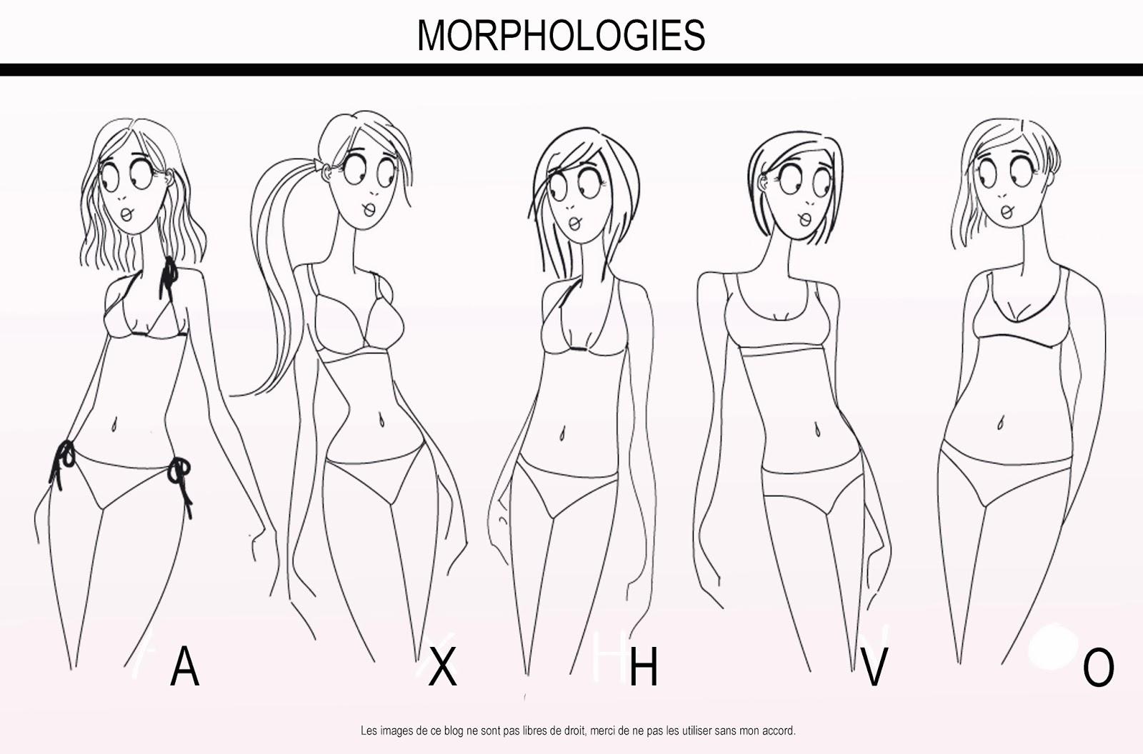 Quelle est votre morphologie jones et calamity - Quelle robe porter quand on a des hanches ...