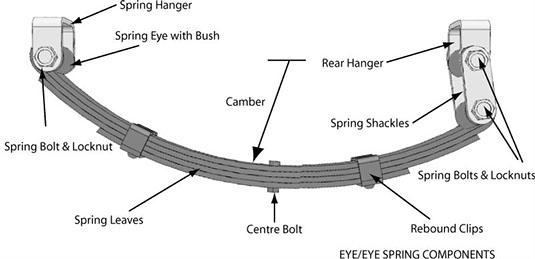 Howmechanismworks how leaf springs work