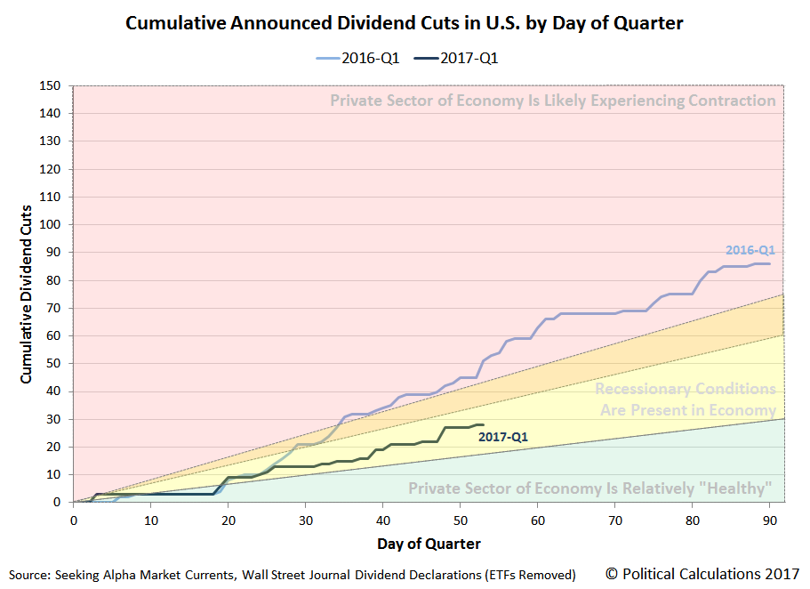 Cumulative Number of Dividend Cuts Announced by Day of Quarter, 2016-Q1 versus 2017-Q1