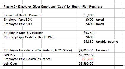 Employers: Dropping Group Health Insurance Could Cost You ...