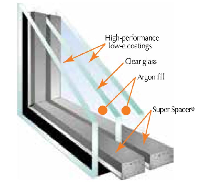What Is Between Double Pane Windows Tcworks Org